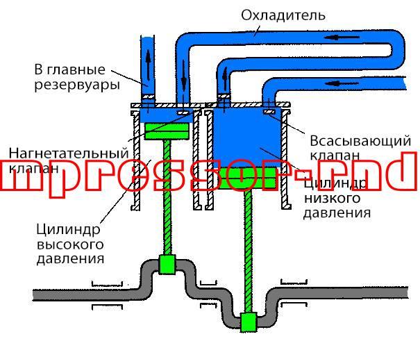 Схема двухступенчатого компрессора