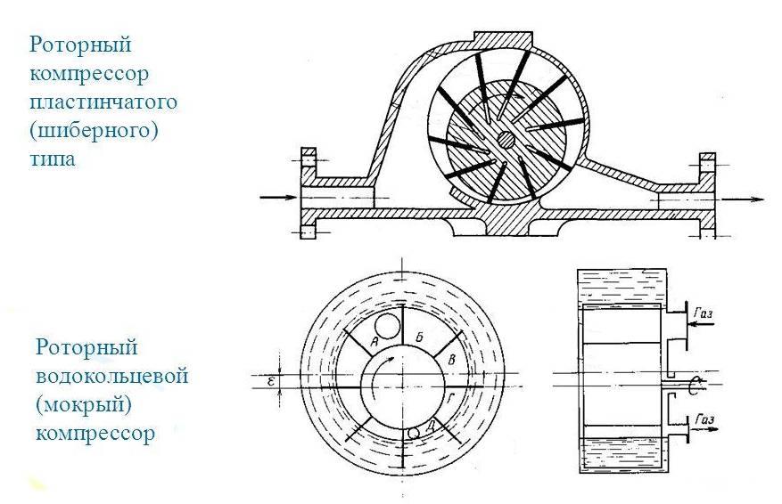 Схема работы роторного компрессора