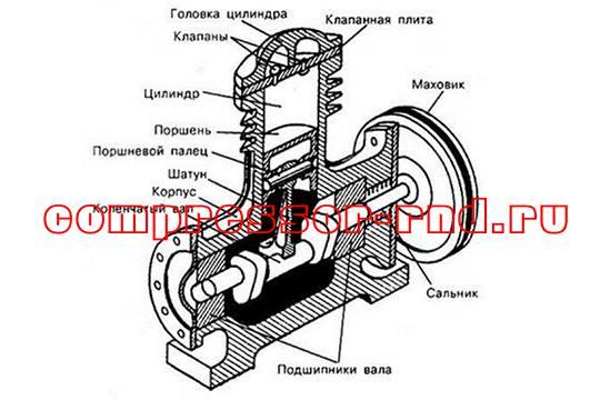 Устройство поршневого воздушного компрессора